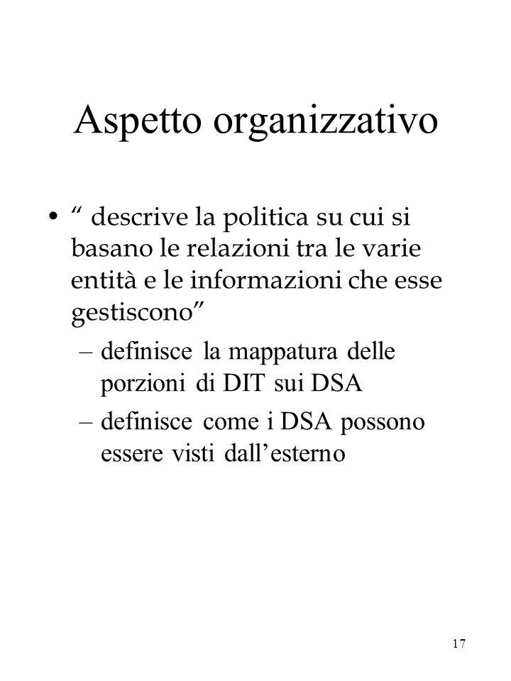 Aspetto organizzativo