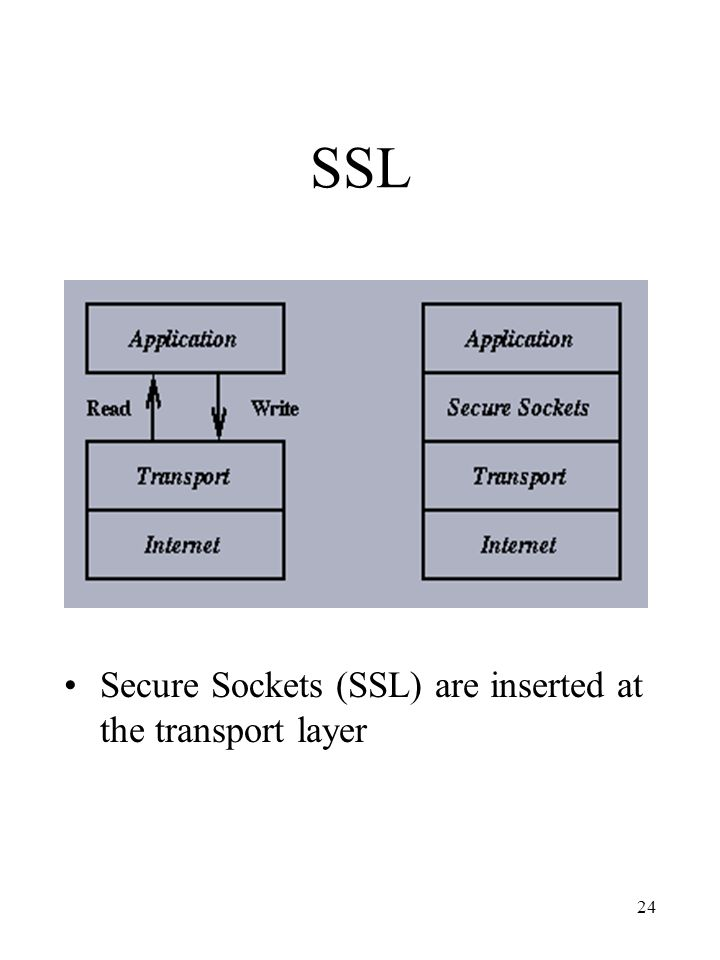 SSL Secure Sockets (SSL) are inserted at the transport layer