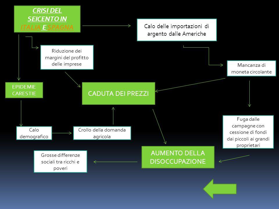 CRISI DEL SEICENTO IN ITALIA E SPAGNA