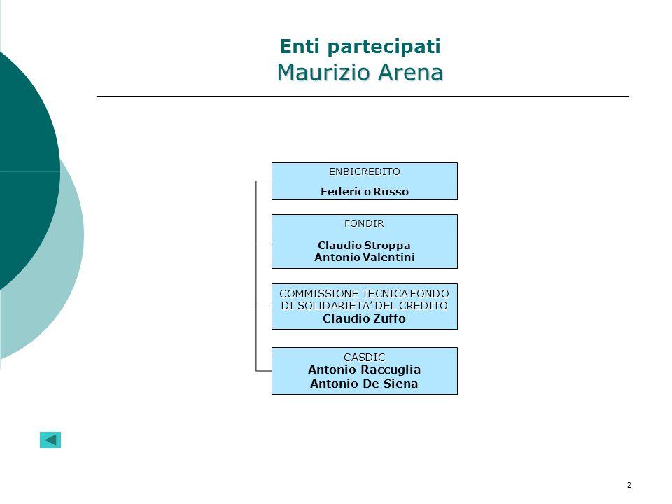 Enti partecipati Maurizio Arena