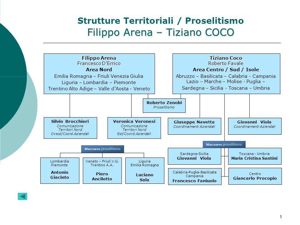 Strutture Territoriali / Proselitismo Filippo Arena – Tiziano COCO