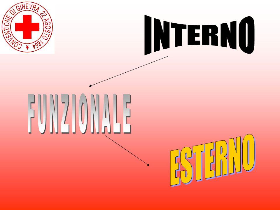 INTERNO FUNZIONALE ESTERNO