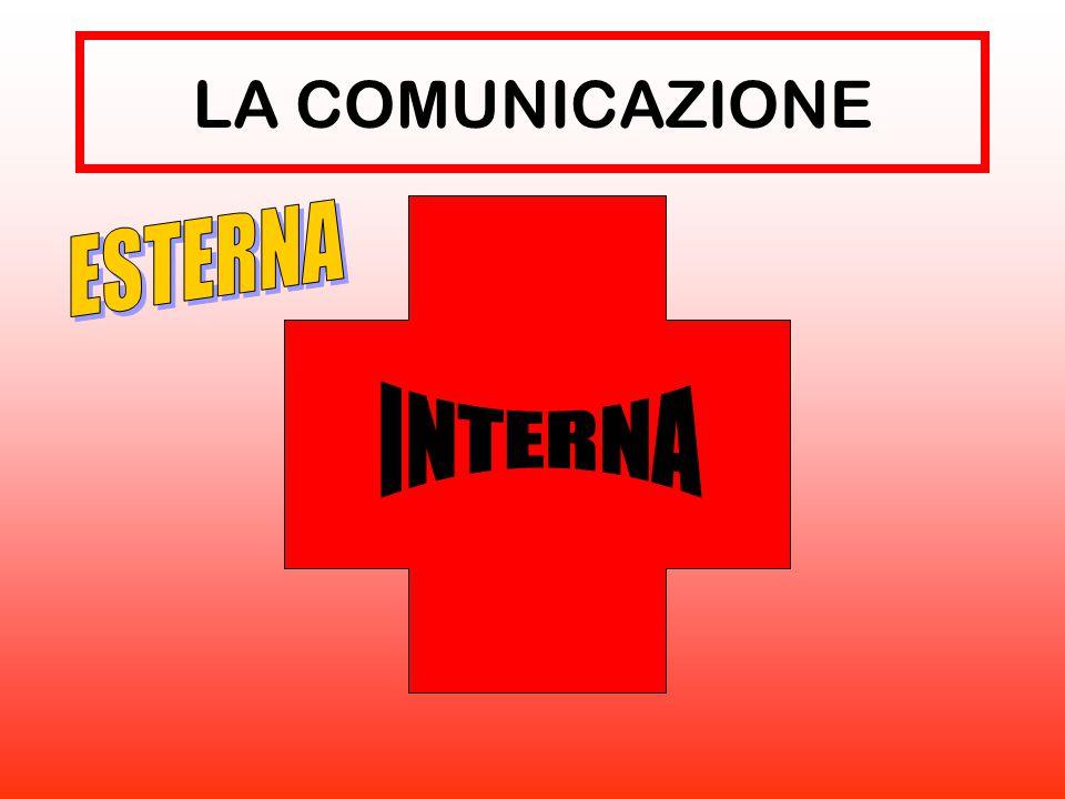 LA COMUNICAZIONE ESTERNA INTERNA