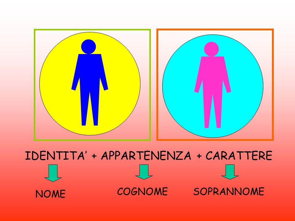 IDENTITA' + APPARTENENZA + CARATTERE