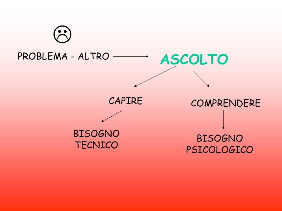  ASCOLTO PROBLEMA - ALTRO CAPIRE COMPRENDERE BISOGNO TECNICO