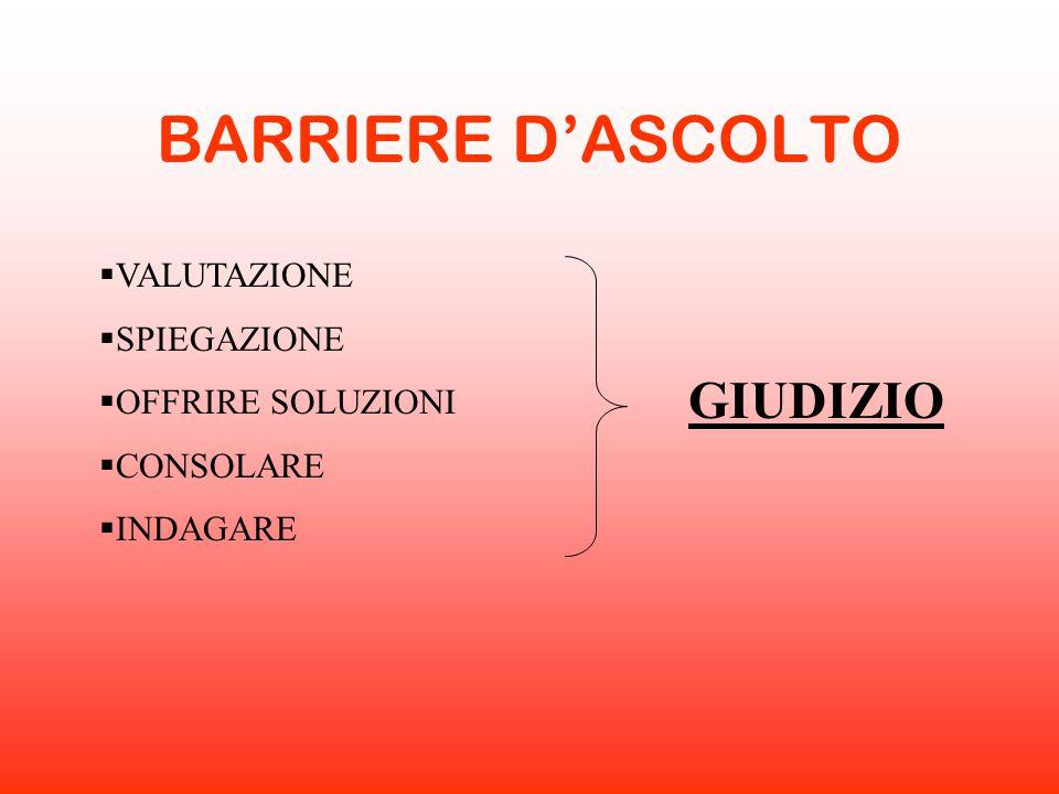 BARRIERE D'ASCOLTO GIUDIZIO VALUTAZIONE SPIEGAZIONE OFFRIRE SOLUZIONI
