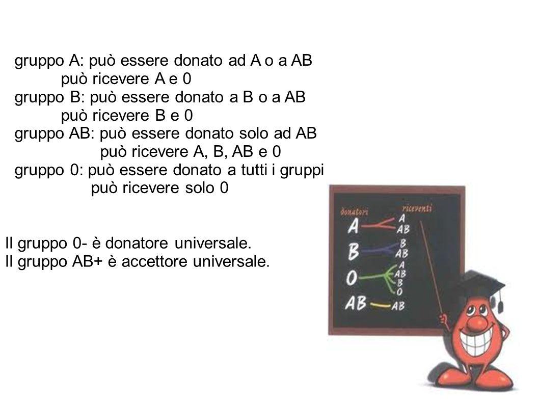 gruppo A: può essere donato ad A o a AB