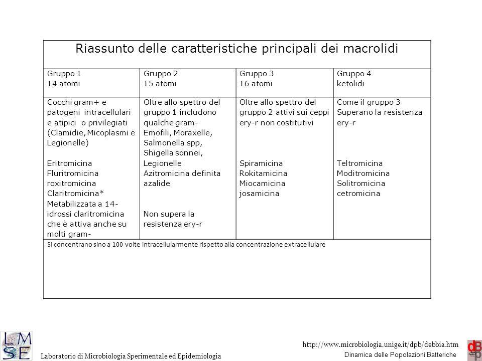 Riassunto delle caratteristiche principali dei macrolidi