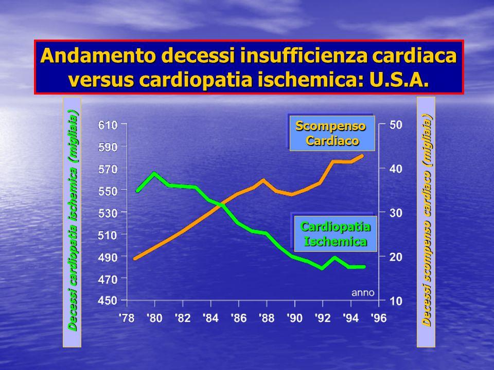 Andamento decessi insufficienza cardiaca versus cardiopatia ischemica: U.S.A.