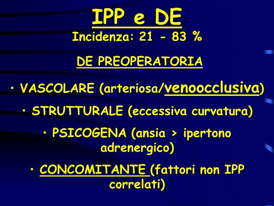 IPP e DE Incidenza: 21 - 83 % DE PREOPERATORIA