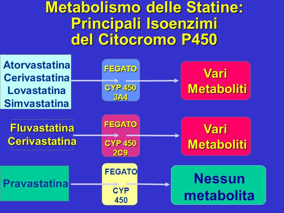 Metabolismo delle Statine: Principali Isoenzimi