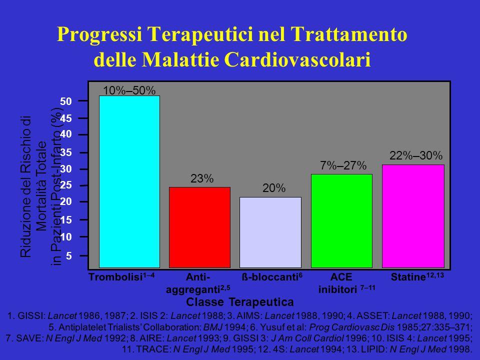 Progressi Terapeutici nel Trattamento delle Malattie Cardiovascolari