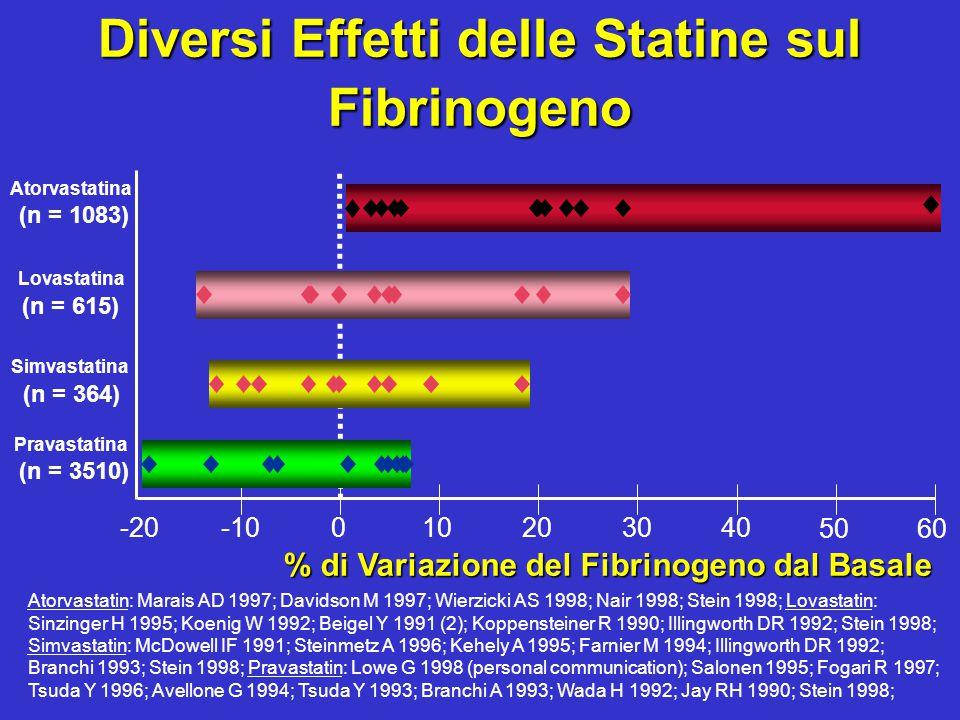 Diversi Effetti delle Statine sul Fibrinogeno