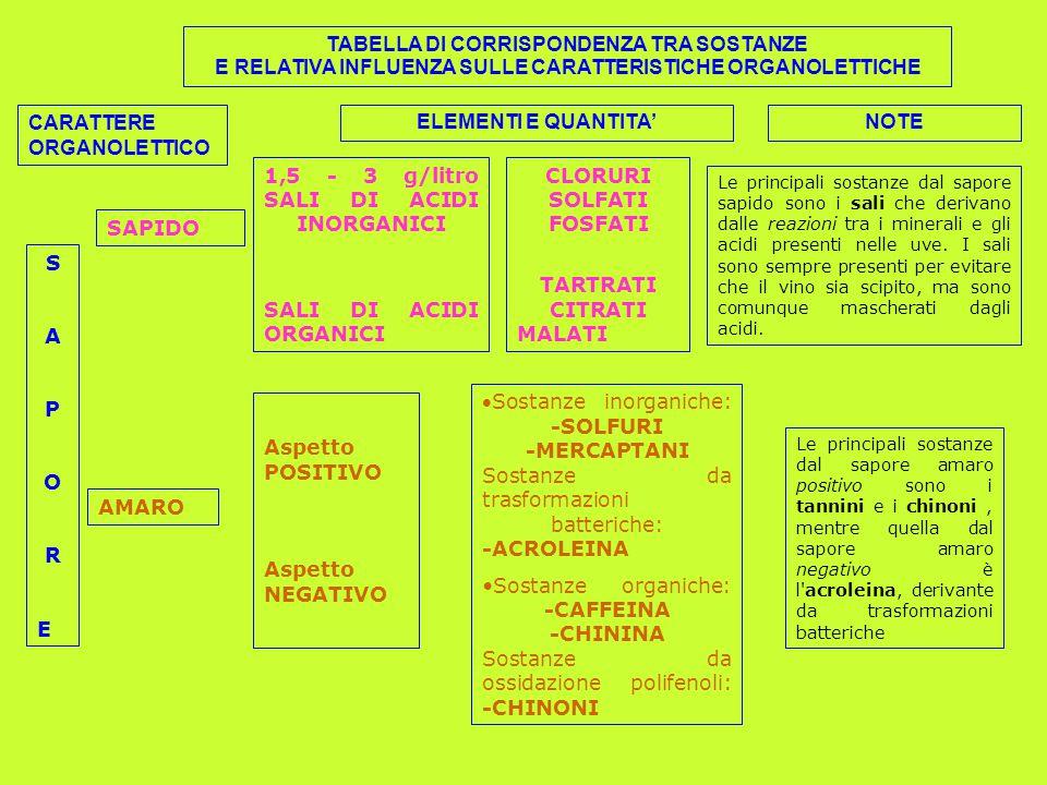CARATTERE ORGANOLETTICO ELEMENTI E QUANTITA' NOTE