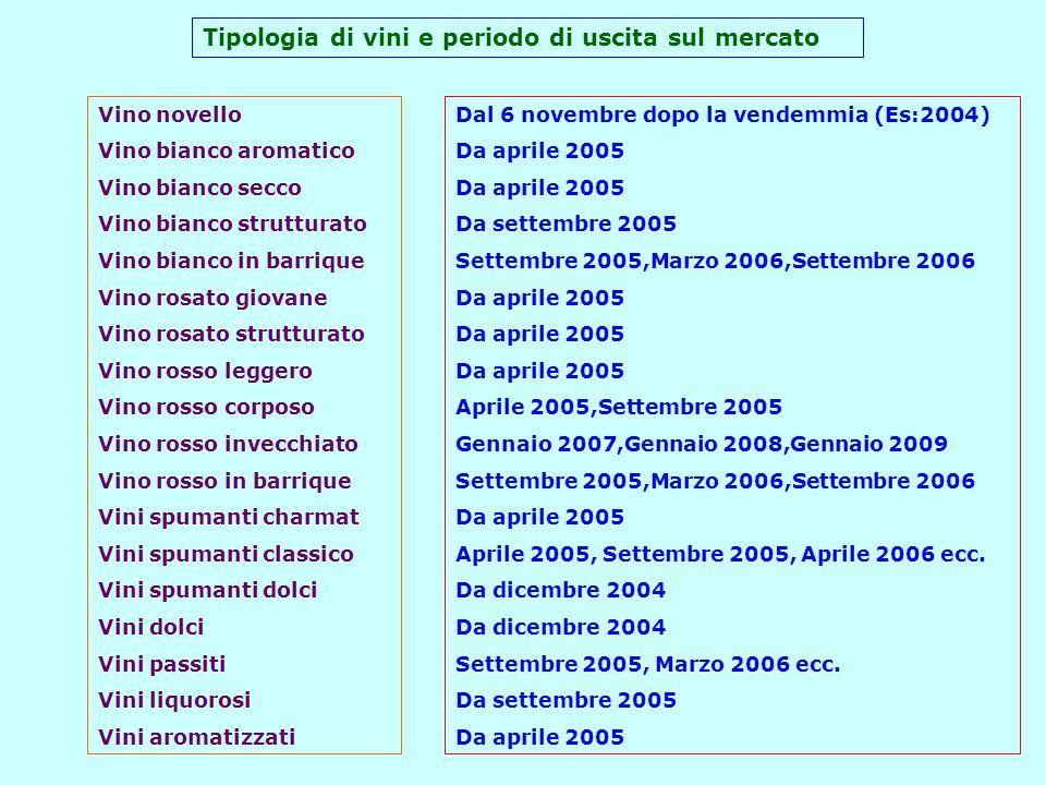 Tipologia di vini e periodo di uscita sul mercato