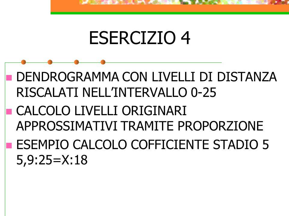 ESERCIZIO 4 DENDROGRAMMA CON LIVELLI DI DISTANZA RISCALATI NELL'INTERVALLO 0-25. CALCOLO LIVELLI ORIGINARI APPROSSIMATIVI TRAMITE PROPORZIONE.