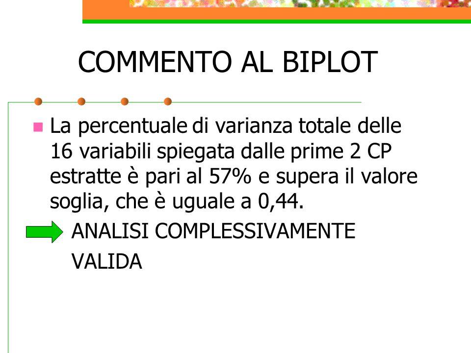 COMMENTO AL BIPLOT