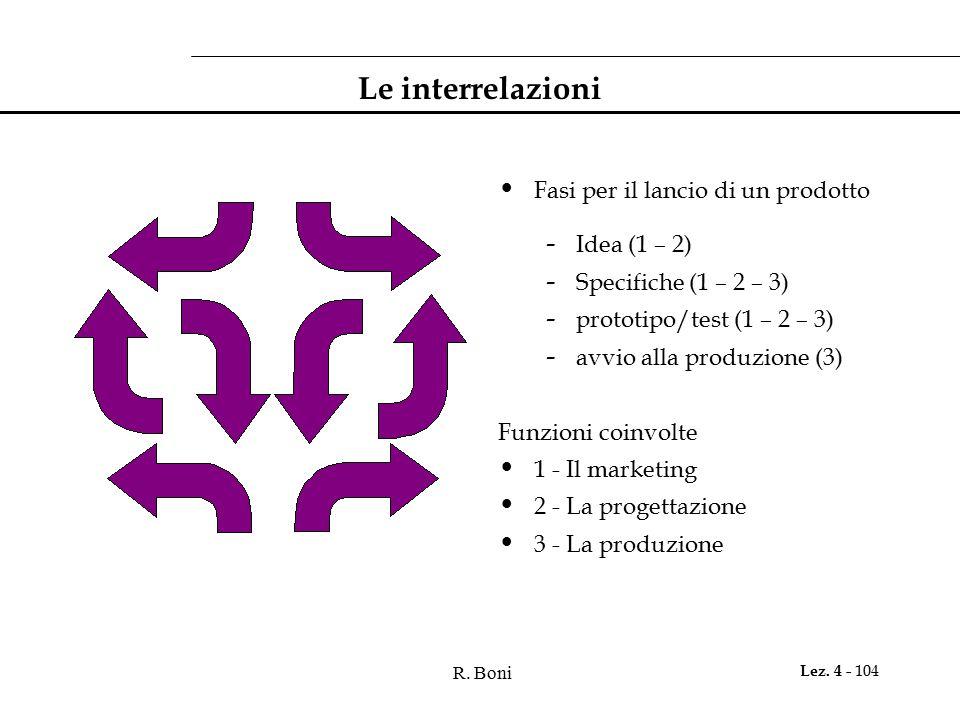 Le interrelazioni Fasi per il lancio di un prodotto Idea (1 – 2)