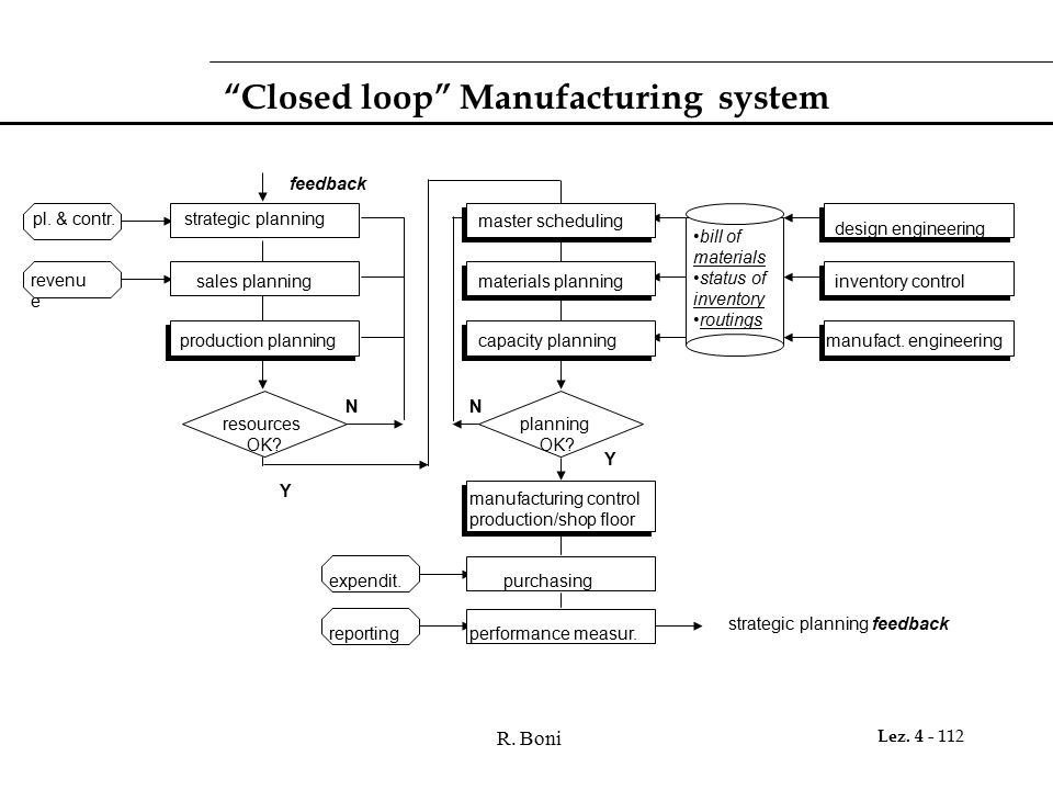 Closed loop Manufacturing system