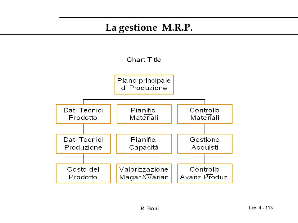 La gestione M.R.P. R. Boni