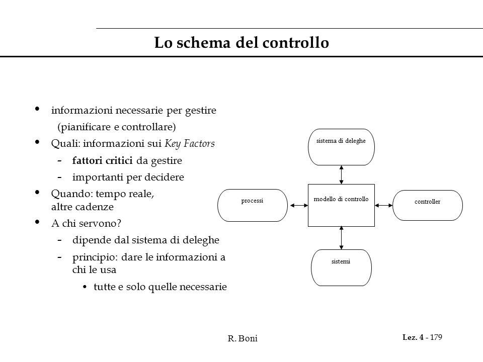 Lo schema del controllo