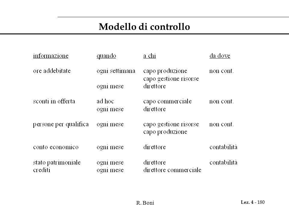 Modello di controllo R. Boni