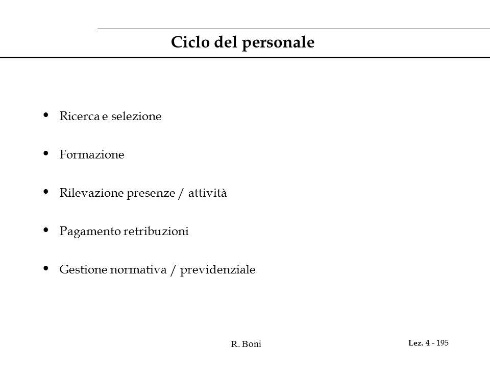 Ciclo del personale Ricerca e selezione Formazione