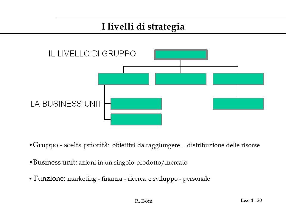 I livelli di strategia Gruppo - scelta priorità: obiettivi da raggiungere - distribuzione delle risorse.
