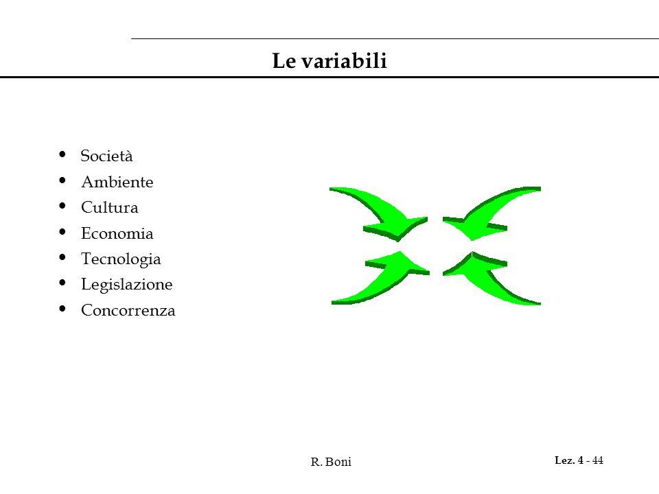 Le variabili Società Ambiente Cultura Economia Tecnologia Legislazione