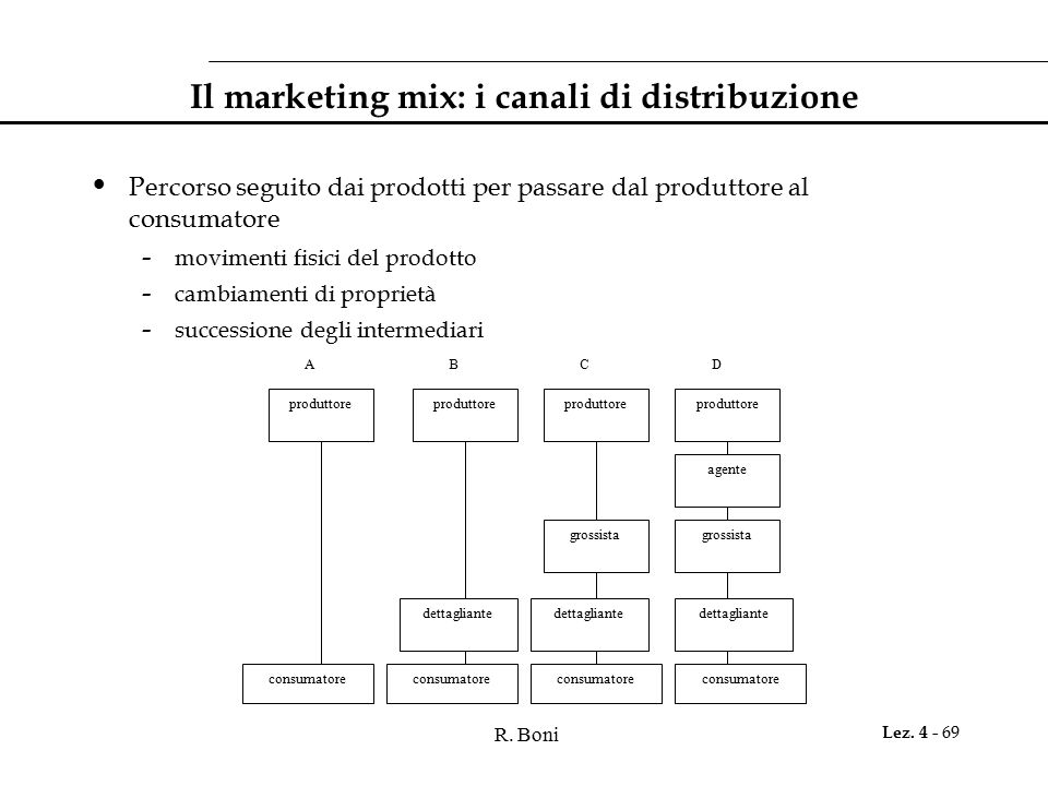 Il marketing mix: i canali di distribuzione