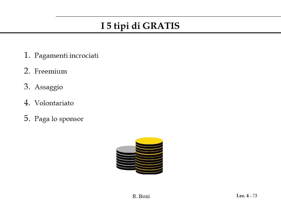 I 5 tipi di GRATIS Pagamenti incrociati Freemium Assaggio Volontariato