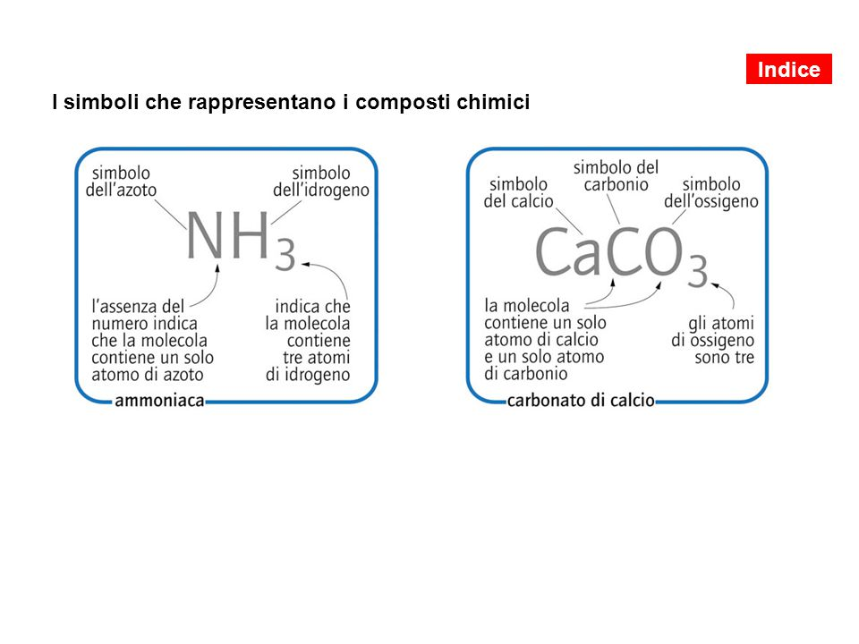 I simboli che rappresentano i composti chimici