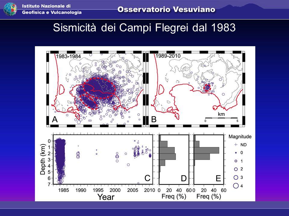 Sismicità dei Campi Flegrei dal 1983