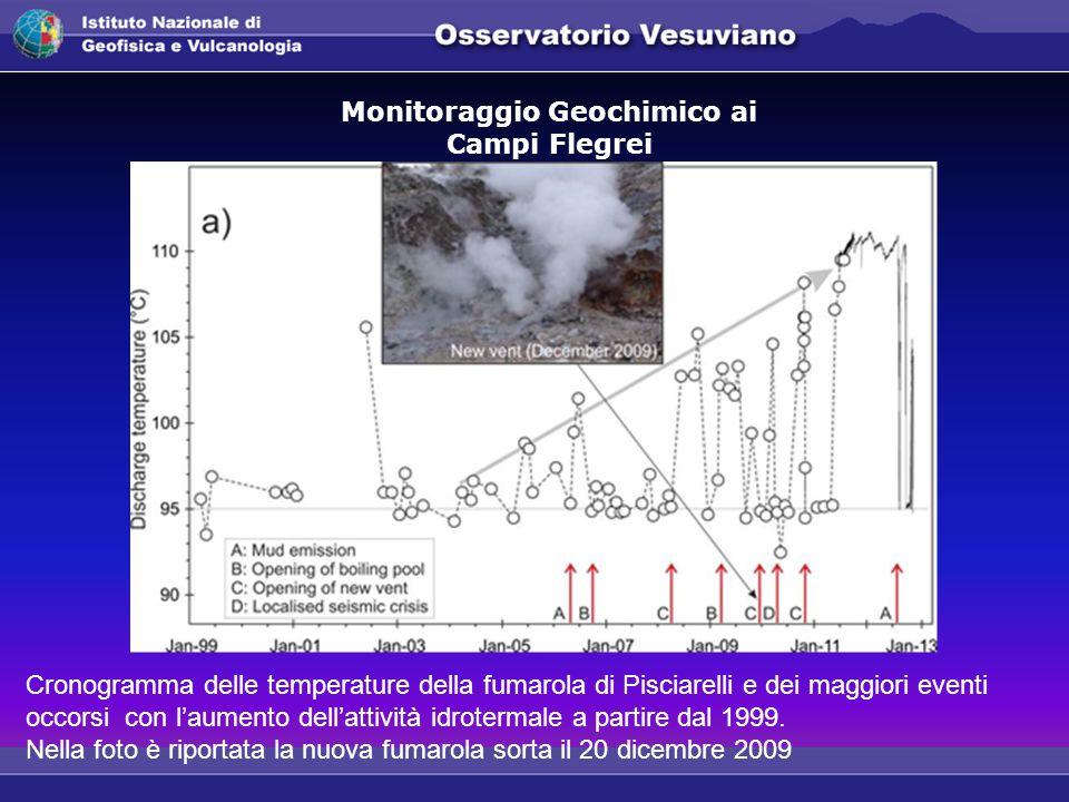 Monitoraggio Geochimico ai Campi Flegrei