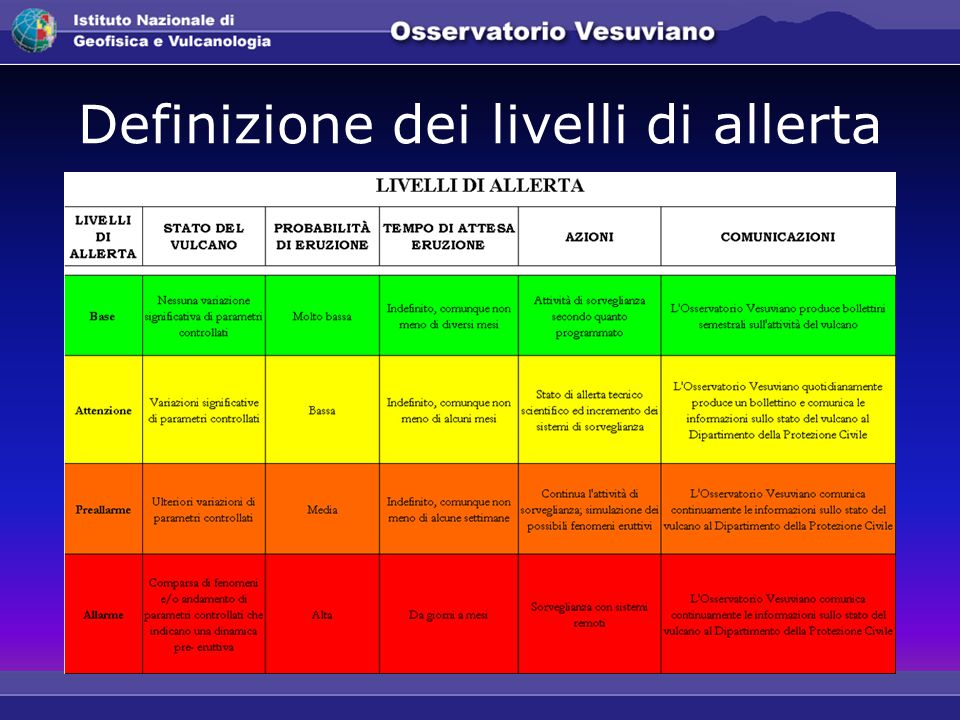 Definizione dei livelli di allerta