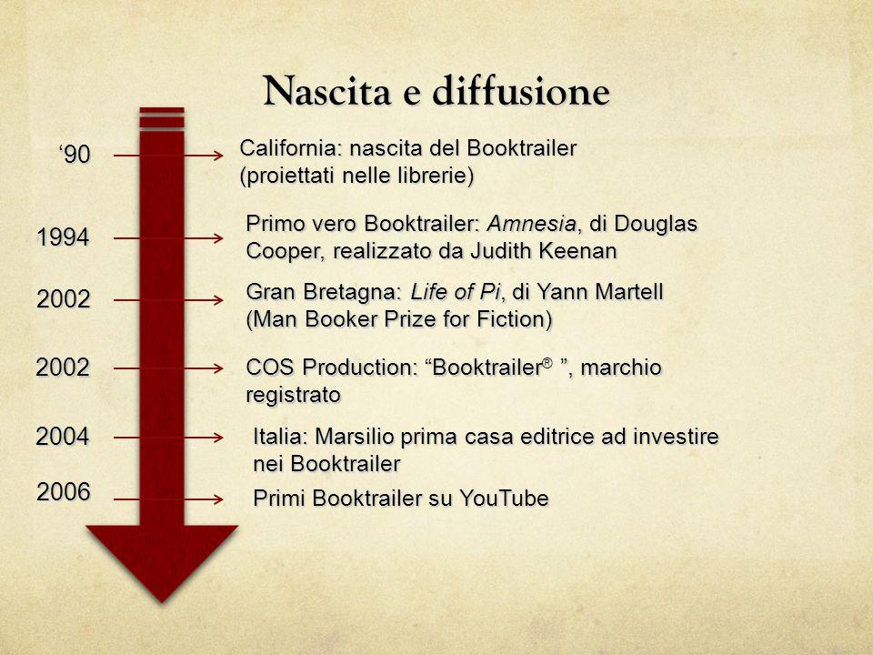 Nascita e diffusione California: nascita del Booktrailer. (proiettati nelle librerie) '90.