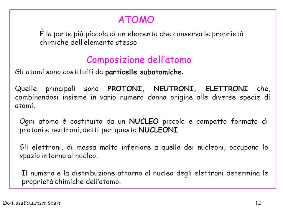 Composizione dell'atomo