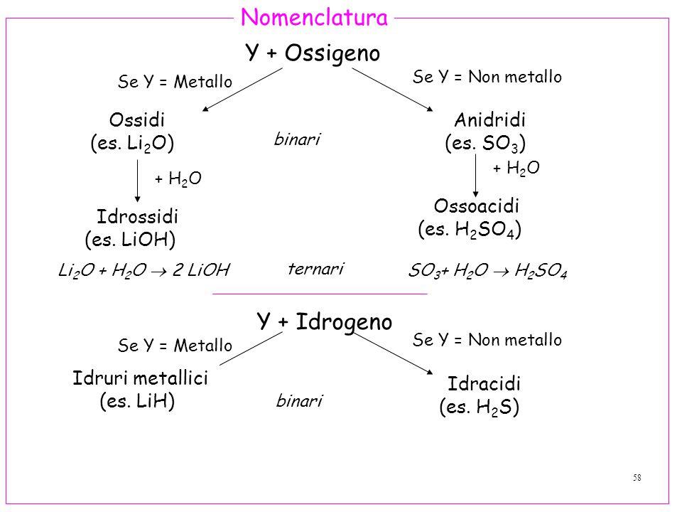 Nomenclatura Y + Ossigeno Y + Idrogeno Ossidi (es. Li2O) Anidridi