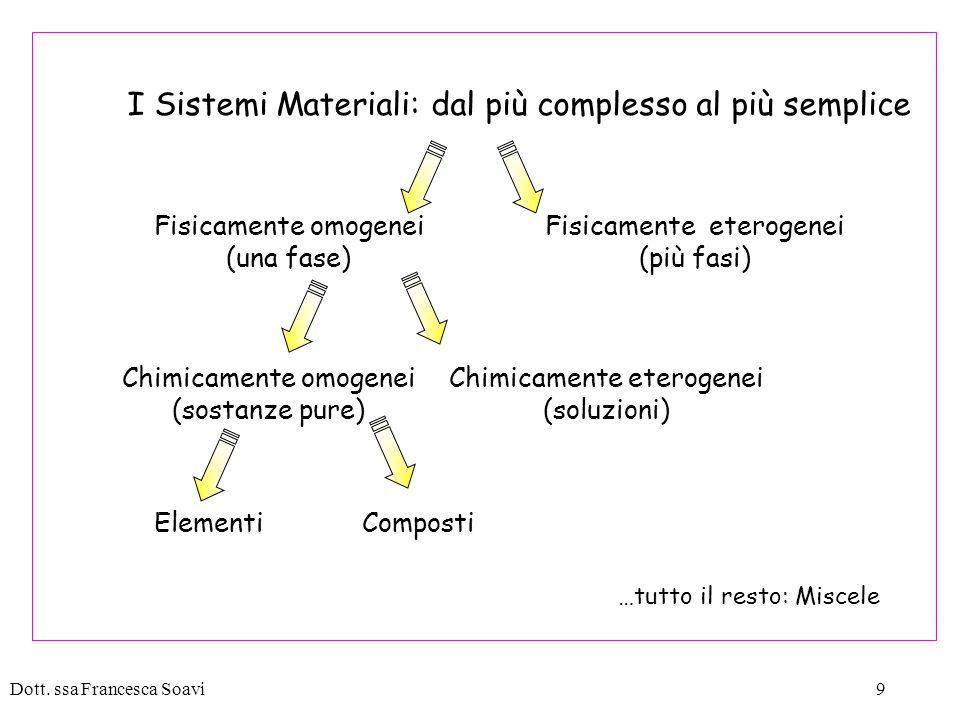 I Sistemi Materiali: dal più complesso al più semplice