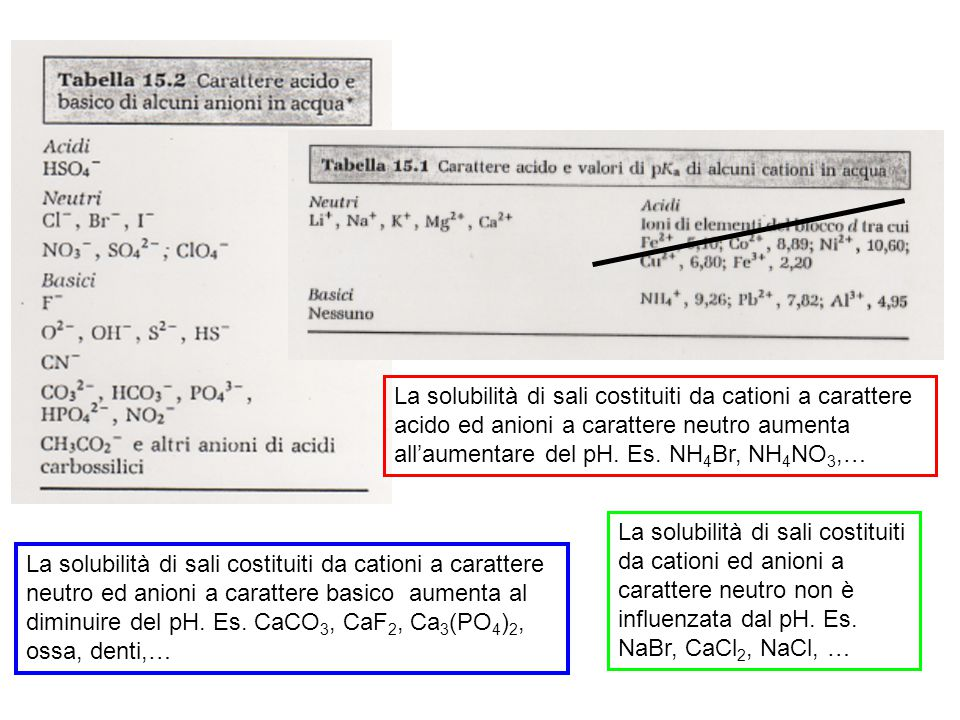 La solubilità di sali costituiti da cationi a carattere acido ed anioni a carattere neutro aumenta all'aumentare del pH. Es. NH4Br, NH4NO3,…