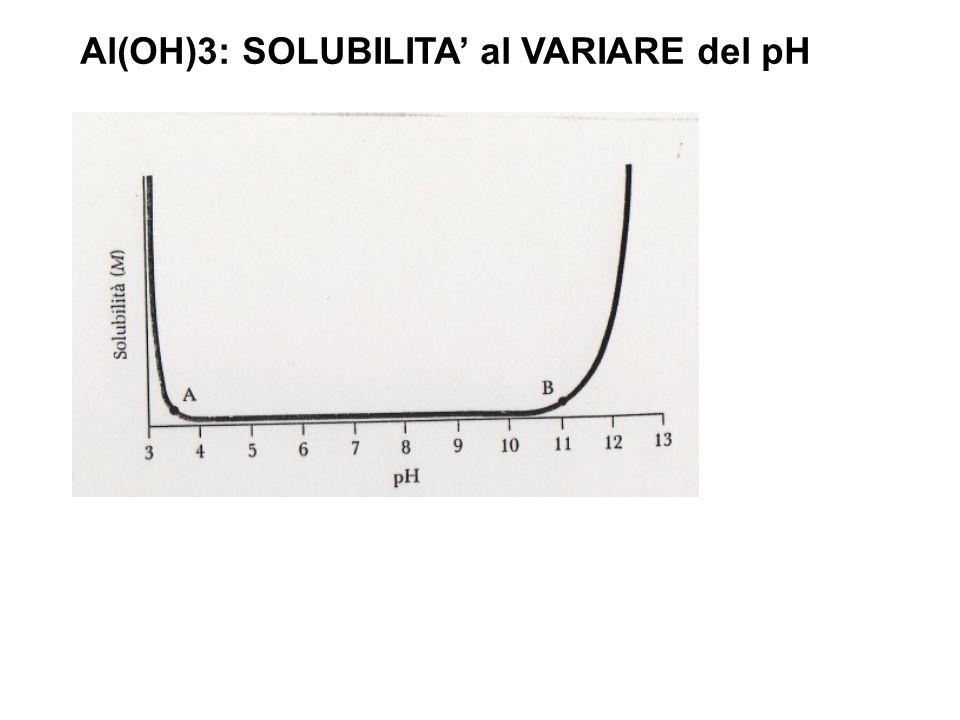 Al(OH)3: SOLUBILITA' al VARIARE del pH