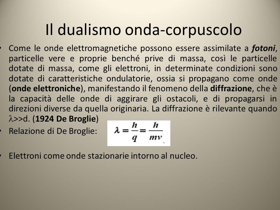 Il dualismo onda-corpuscolo