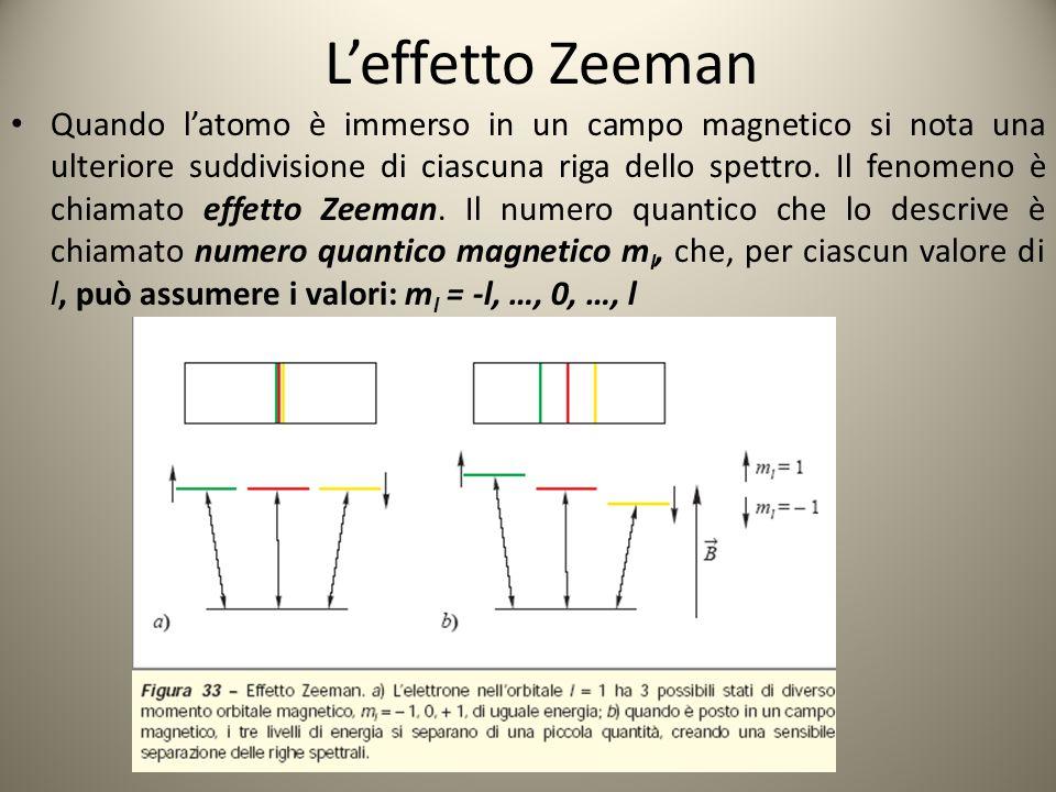 L'effetto Zeeman