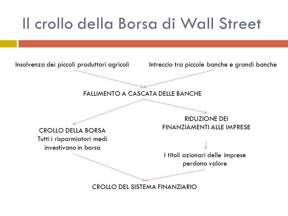 Il crollo della Borsa di Wall Street