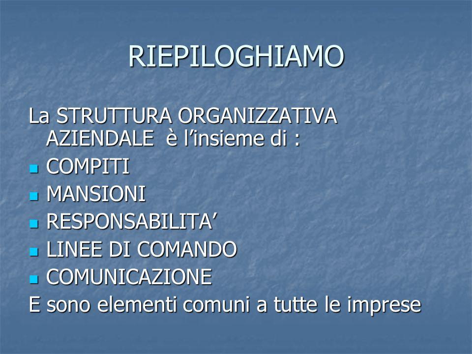 RIEPILOGHIAMO La STRUTTURA ORGANIZZATIVA AZIENDALE è l'insieme di :