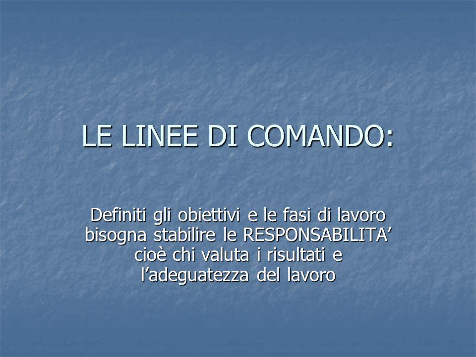 LE LINEE DI COMANDO: