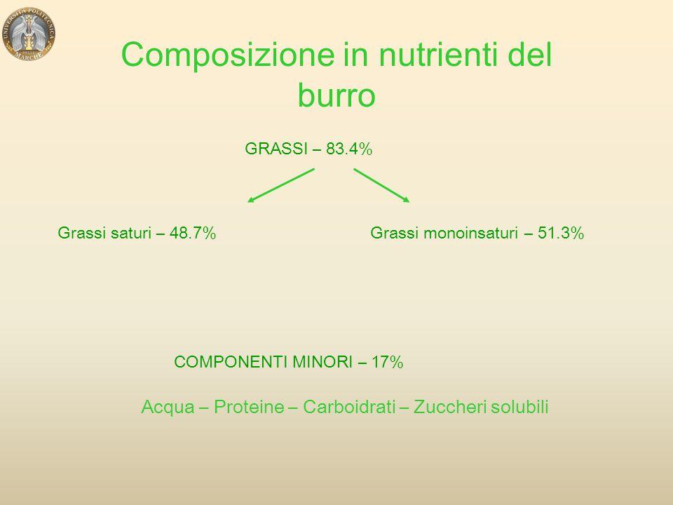 Composizione in nutrienti del burro