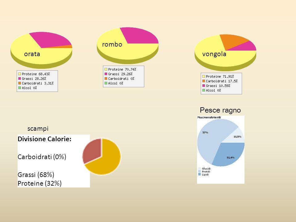 rombo orata. vongola. Pesce ragno. scampi. Divisione Calorie: Carboidrati (0%) Grassi (68%)