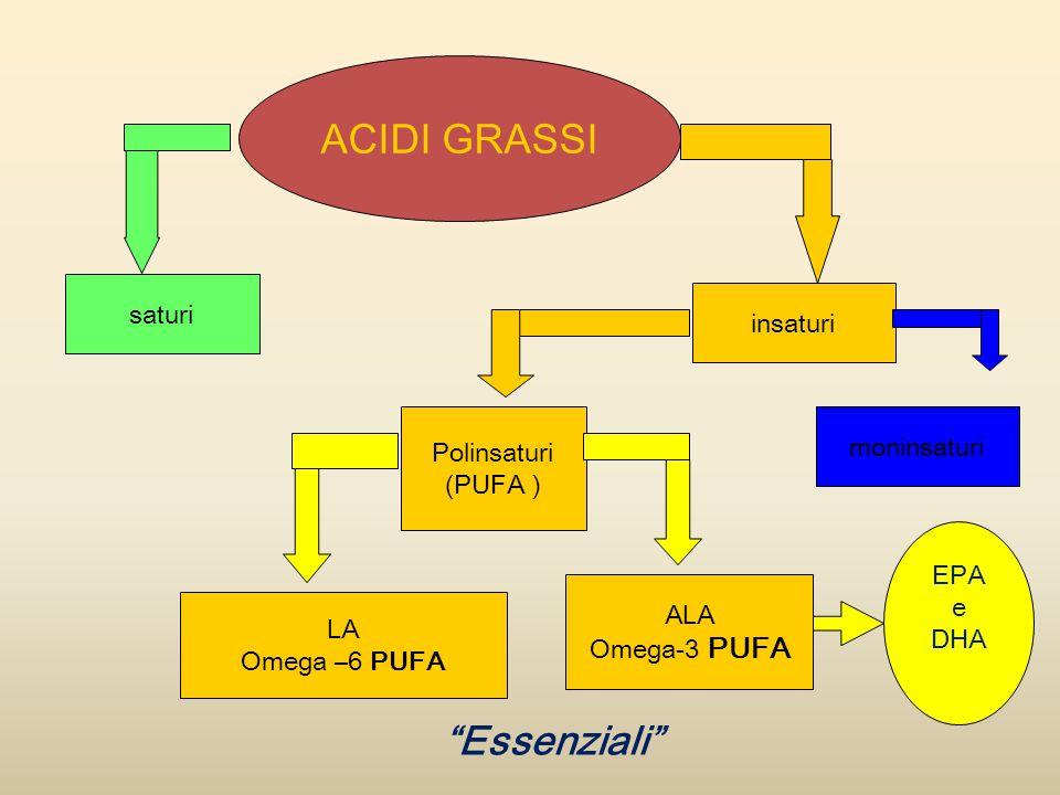 ACIDI GRASSI Essenziali saturi insaturi Polinsaturi (PUFA )