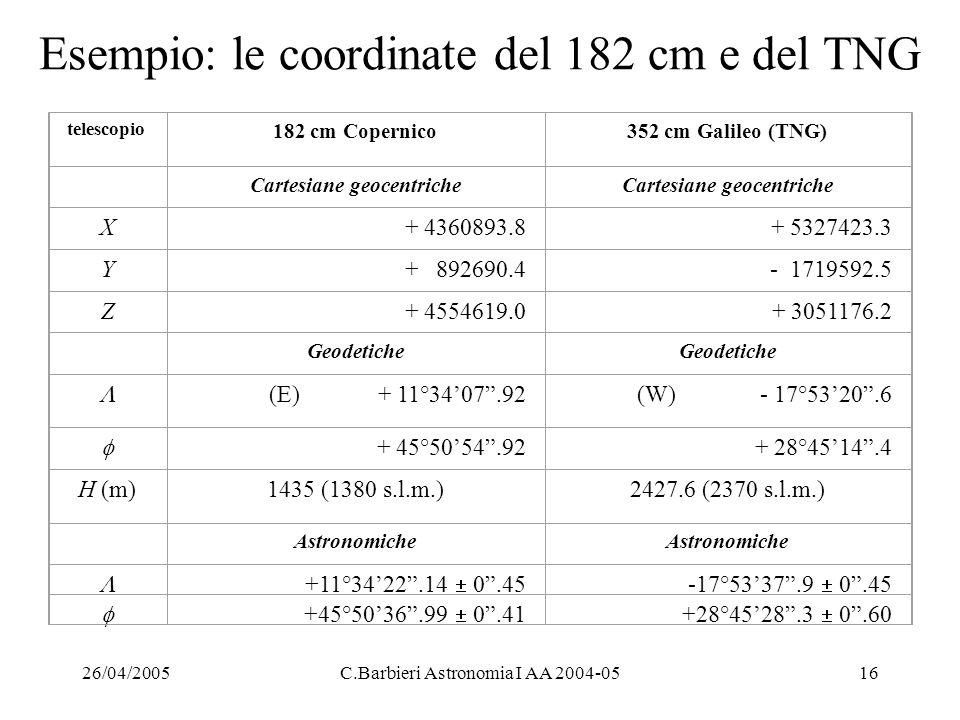 Esempio: le coordinate del 182 cm e del TNG